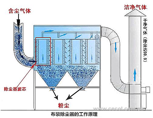 布袋除尘器的工作原理.png